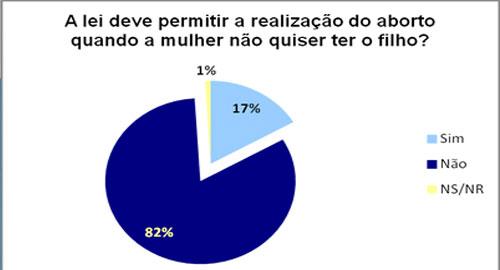 82% da população brasileira se opõe à legalização do aborto